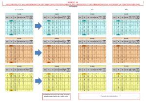 Ppcr grille b 3grades cgt travail emploi formation professionnelle - Attache d administration grille indiciaire ...